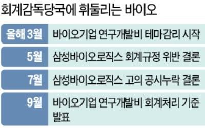 """""""바이오산업 키운다더니…툭하면 회계 시비"""""""