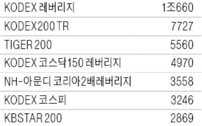 주식형 펀드 승자, 올해도 '패시브'…설정액 1~10위 싹쓸이