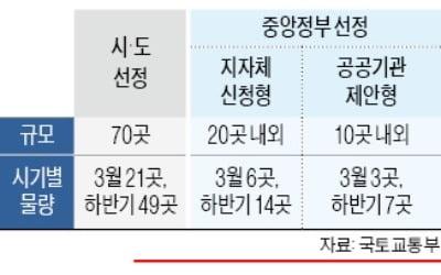 '도시재생' 내년 100곳 선정…도서관·체육시설 등 건립