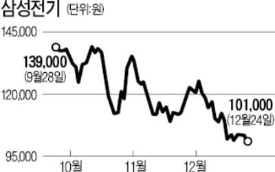 """'주가 10만원 위태' 삼성전기…""""내년엔 실적개선 뚜렷"""" 전망"""