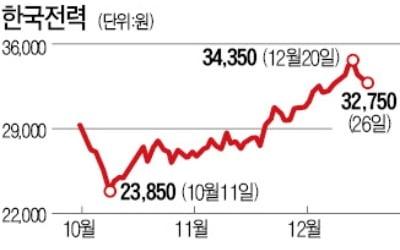 '방어株' 이름값 하는 한국전력
