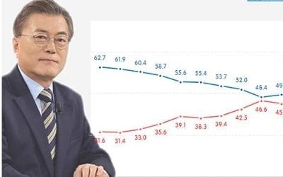 문대통령 국정지지도 48.1%…취임 이후 최저치