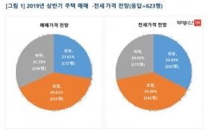 """내년 상반기 집값 설문…41% """"보합"""" vs 32% """"하락"""""""