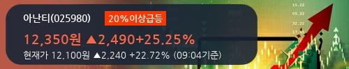 [한경로보뉴스] '아난티' 20% 이상 상승, 개장 직후 거래 활발 전일 93% 수준