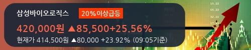 [한경로보뉴스] '삼성바이오로직스' 20% 이상 상승