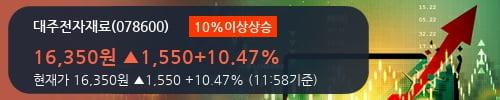 [한경로보뉴스] '대주전자재료' 10% 이상 상승, 주가 5일 이평선 상회, 단기·중기 이평선 역배열
