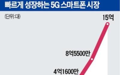 휴대폰, 5G·폴더블폰 상용화로 전환기 맞을 듯