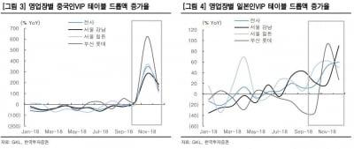 GKL, 4분기 영업익 기대치 하회 전망-한국