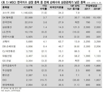 """""""커지는 지수추종 자금, 초과이익 기회 작아져""""-한국"""