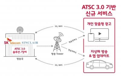 SKT, 토종 미디어 기술로 美 방송 시장 공략