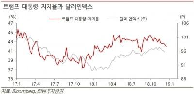 """""""美 셧다운이 길어져야 증시 호재""""-BNK"""