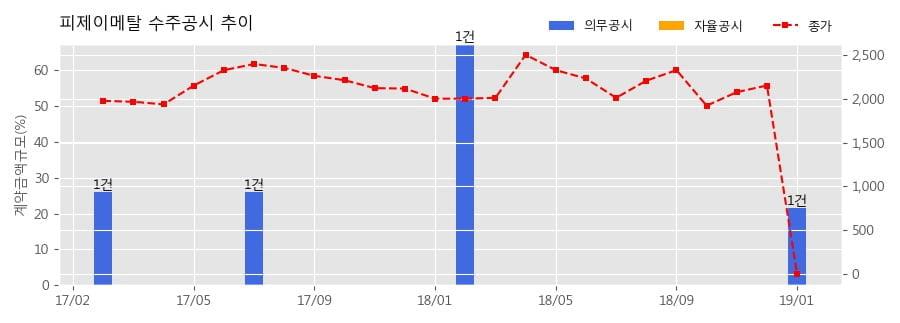 [한경로보뉴스] 피제이메탈 수주공시 - Al Pellet, Al Mini Pellet 13,694(톤)±20% 290.9억원 (매출액대비 21.55%)