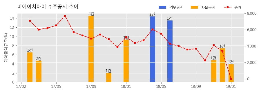 [한경로보뉴스] 비에이치아이 수주공시 - 발전설비 공급계약 체결 127.4억원 (매출액대비 3.9%)