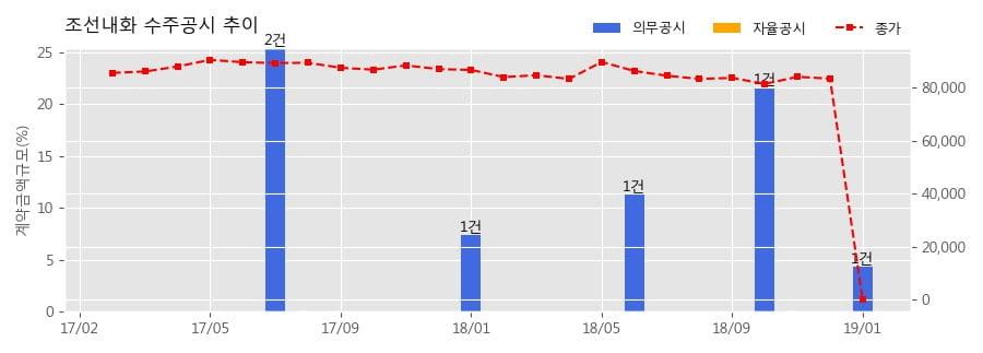 [한경로보뉴스] 조선내화 수주공시 - 양소 범용 A 경쟁품목(400items) 547.1억원 (매출액대비 7.88%)