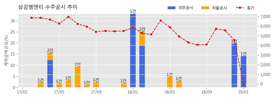 [한경로보뉴스] 삼강엠앤티 수주공시 - OIL & CHEMICAL TANKER 제작 173억원 (매출액대비 14.06%)