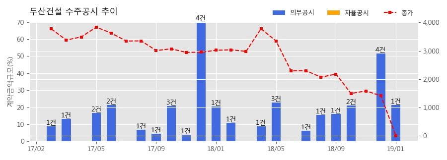 [한경로보뉴스] 두산건설 수주공시 - 장림1구역 주택재개발 정비사업 3,254.4억원 (매출액대비 21.19%)