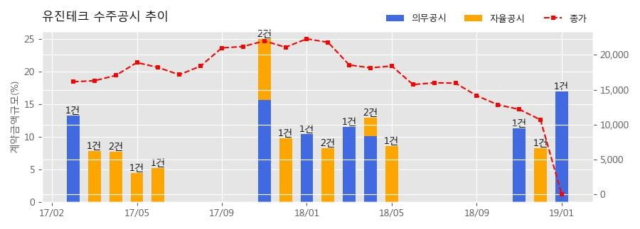 [한경로보뉴스] 유진테크 수주공시 - 반도체 제조장비 공급계약 221.9억원 (매출액대비 17.0%)