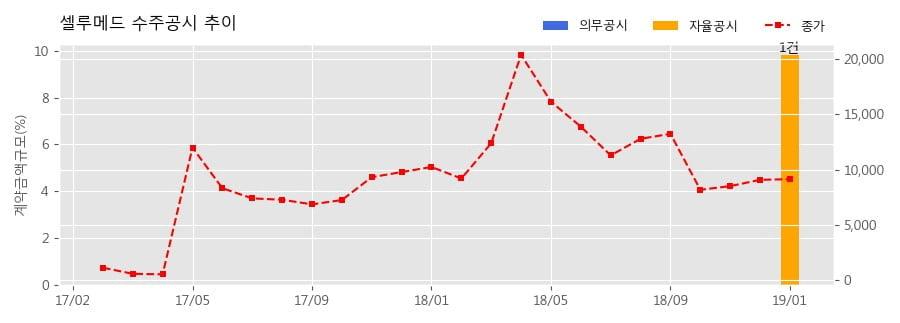 [한경로보뉴스] 셀루메드 수주공시 - 비스코실 물품 공급 계약 21.3억원 (매출액대비 9.8%)
