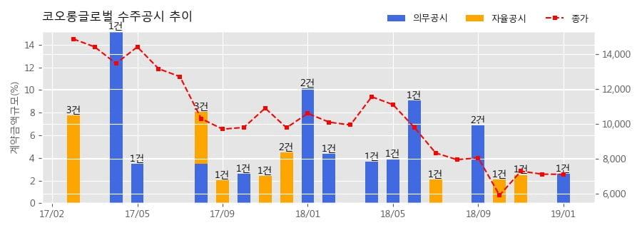 [한경로보뉴스] 코오롱글로벌 수주공시 - 인천 가좌동 오피스텔 신축공사 949.3억원 (매출액대비 2.60%)