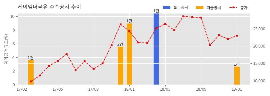 [한경로보뉴스] 케이엠더블유 수주공시 - ANTENNA 공급계약 54.1억원 (매출액대비 2.65%)