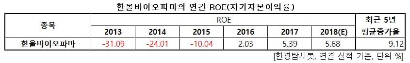 5년 연속 ROE 개선된 제약주 1위는 한올바이오파마
