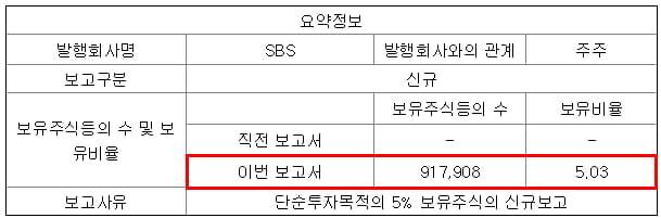 한국투자밸류, 3Q 연속적자 SBS 신규매수. 왜?