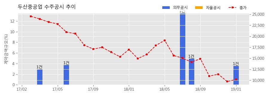 [한경로보뉴스] 두산중공업 수주공시 - Van Phong 1 BOT Thermal Power Plant Project EPC Contract 5,120.1억원 (매출액대비 3.53%)