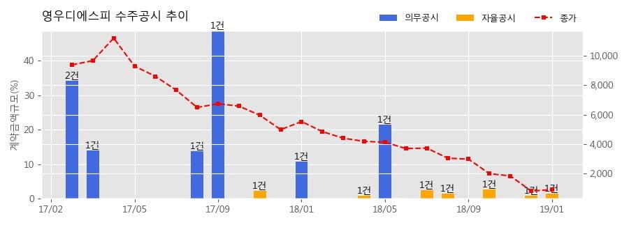 [한경로보뉴스] 영우디에스피 수주공시 - 디스플레이 장비 37.6억원 (매출액대비 1.46%)