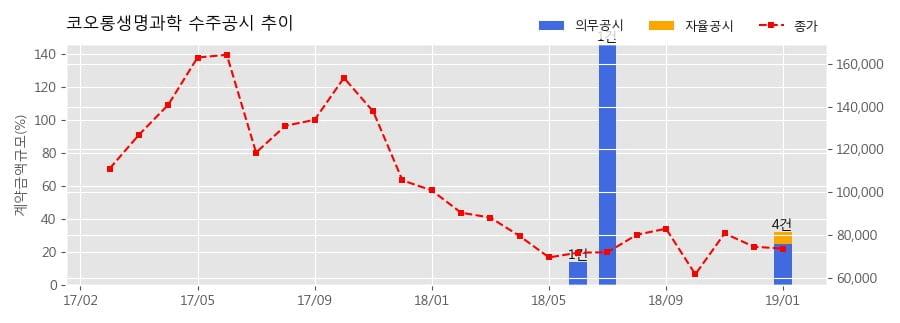[한경로보뉴스] 코오롱생명과학 수주공시 - 인보사케이주 공급계약 149.3억원 (매출액대비 12.6%)