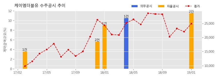 [한경로보뉴스] 케이엠더블유 수주공시 - 5G 용 통신장비(3.5GHZ MMR) 공급계약 180.1억원 (매출액대비 8.84%)