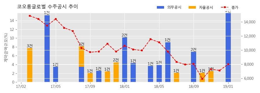 [한경로보뉴스] 코오롱글로벌 수주공시 - 세운4구역 도시환경정비사업 건설공사 4,810.6억원 (매출액대비 13.17%)