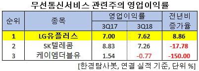 LG유플러스, 무선통신 '빅3' 가운데 유일하게 지난해 3Q 영업이익 UP. 왜?