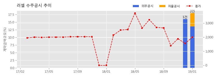 [한경로보뉴스] 러셀 수주공시 - 반도체장비공급(DPS Metal&Poly; ETCH 공정장비) 15.7억원 (매출액대비 4.35%)