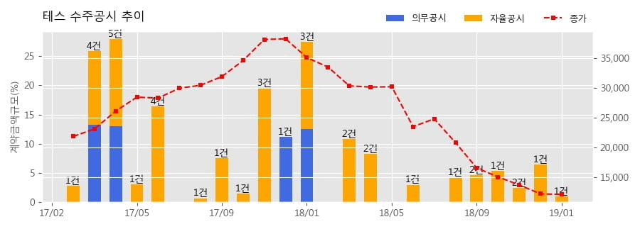 [한경로보뉴스] 테스 수주공시 - 반도체 제조장비 26.8억원 (매출액대비 1.0%)