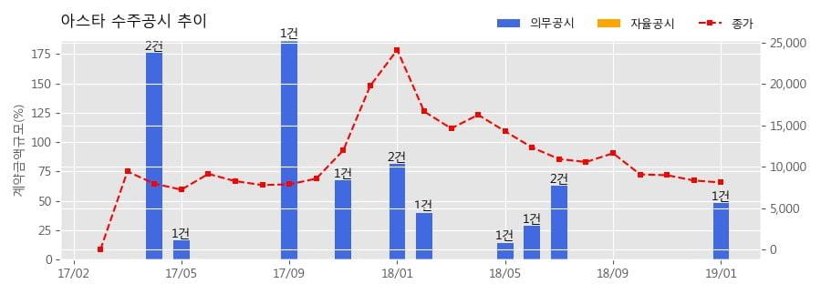 [한경로보뉴스] 아스타 수주공시 - MALDI-TOF를 이용한 감염병 진단기술 기술사용료 계약 5억원 (매출액대비 48.36%)