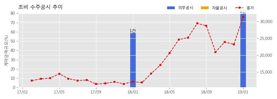 [한경로보뉴스] 조비 수주공시 - 2019년 무기질비료(일반) 구매납품계약 478.9억원 (매출액대비 79.89%)