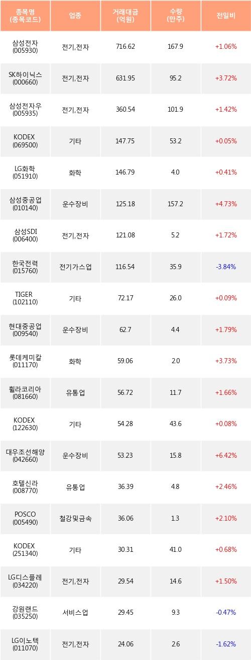 [한경로보뉴스] 전일, 외국인 거래소에서 삼성전자(+1.06%), SK하이닉스(+3.72%) 등 순매수