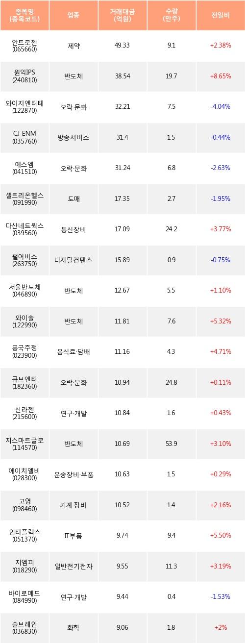 [한경로보뉴스] 전일, 외국인 코스닥에서 안트로젠(+2.38%), 원익IPS(+8.65%) 등 순매수