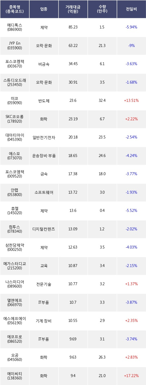 [한경로보뉴스] 전일, 외국인 코스닥에서 메디톡스(-5.94%), JYP Ent.(-9%) 등 순매도
