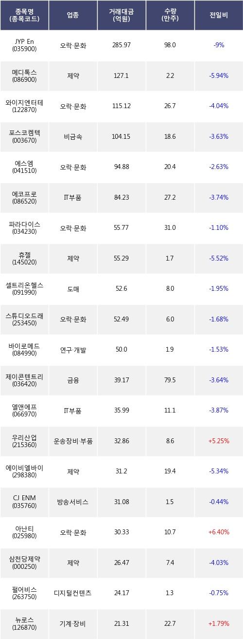 [한경로보뉴스] 전일, 기관 코스닥에서 JYP Ent.(-9%), 메디톡스(-5.94%) 등 순매도