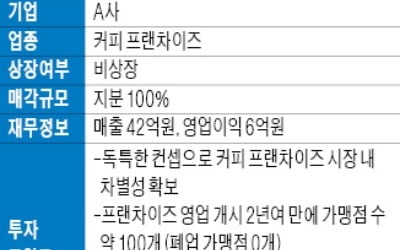 [도전 2019 다시 뛰는 기업들] 커피 프랜차이즈 업체 A사 지분 100% 매각