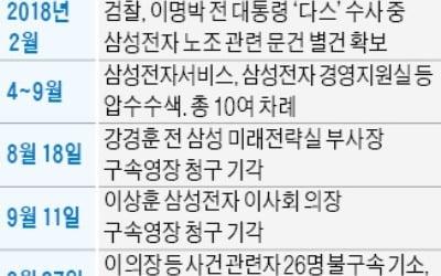 檢 '삼성노조' 수사 사실상 마무리