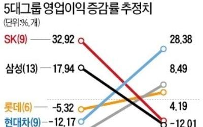삼성·SK, 반도체 이익 감소…현대車, 기저효과 기대…현대重, 조선업 호황 누릴 듯