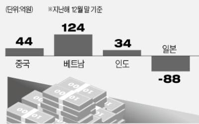 신흥국 증시 반등에 베팅하는 국내 투자자들