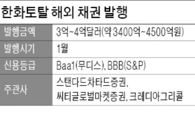 한화토탈, 해외 채권시장 '첫 노크'…4억弗 자금조달 추진