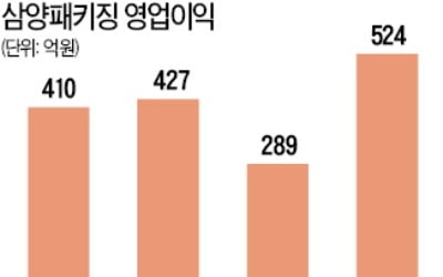 """""""페트병 재료값 하락 수혜""""…삼양패키징 '훨훨'"""