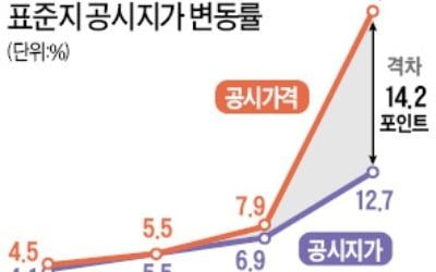 감정원 27% vs 감정평가사 13% '고무줄 상승률'…공시價 어떻게 믿고 세금 내나