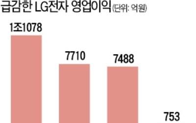 LG전자도 실적 급감…4분기 영업이익 80%↓