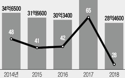 무면허 외국계 IB에 '철퇴'…한국 영업 못 한다