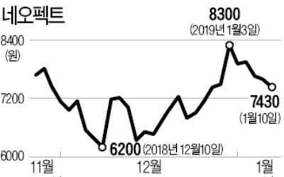 [마켓인사이트] 새내기株 네오펙트 직원들 스톡옵션 '대박'